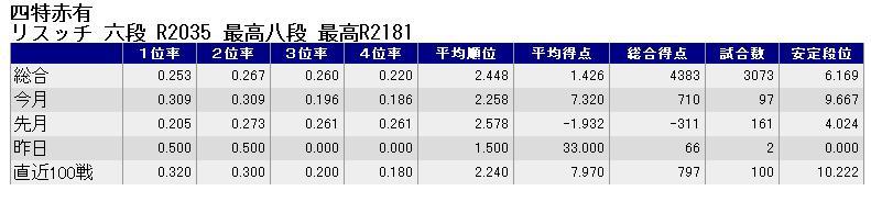 天鳳ランキング-リスッチ-120214