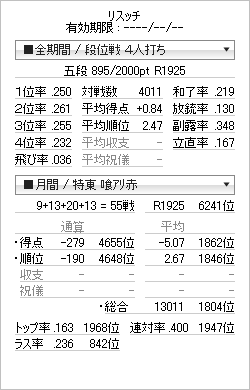 tenhou_prof_20120129.png