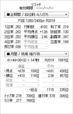 tenhou_prof_20120229.png