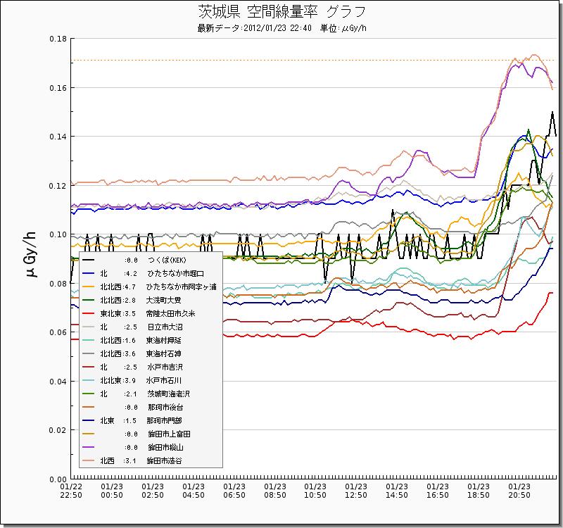 茨城県 空間線量率 グラフ