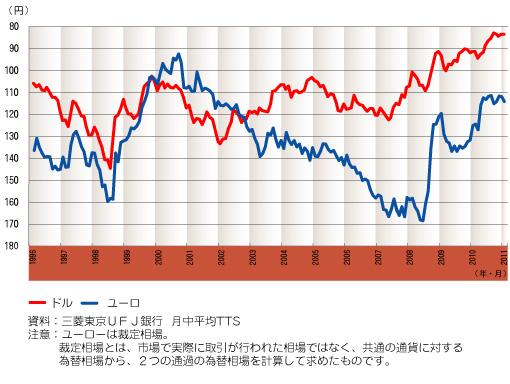 円相場の推移(ドル)(ユーロ)