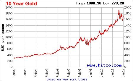 金価格10年チャート