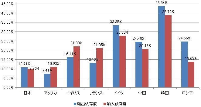 (主要国のGDPに対する輸入、輸出額の依存度)
