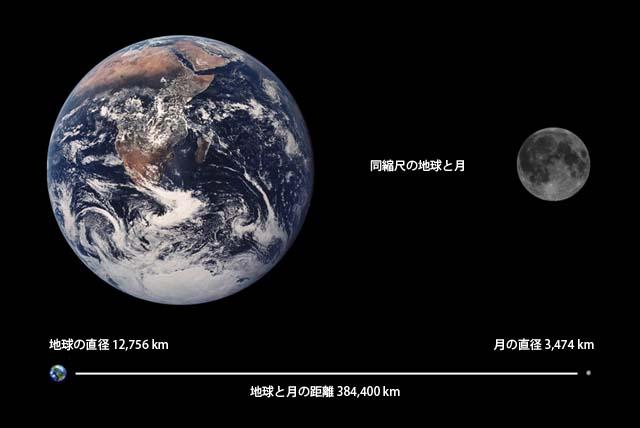 月の直径は地球の約0.27倍 ないし3.7分の1