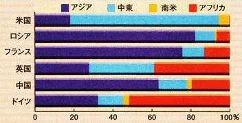 主な兵器輸出国の輸出地域別割合
