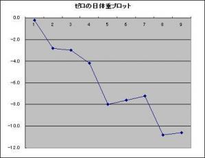 ゼロの日体重プロット