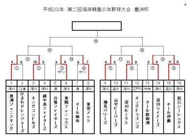 豊洲杯・トーナメント表