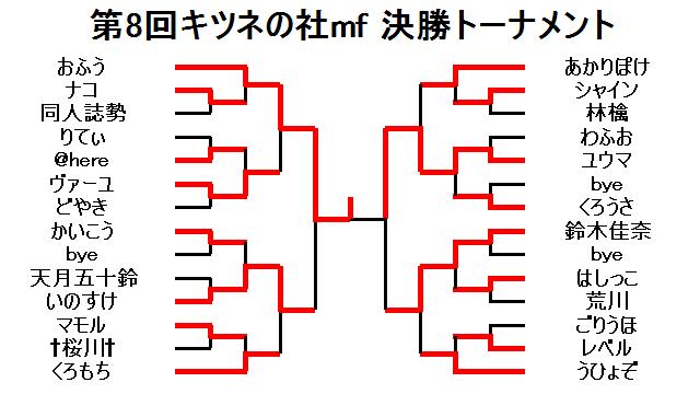2013年3月01日第8回キツネの社mf決勝トーナメント