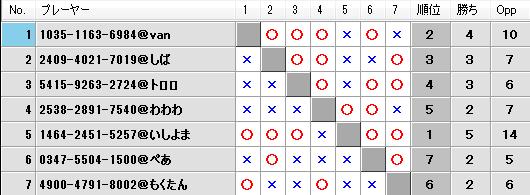 第22回キツネの社神舞奉納祭予選Bブロック