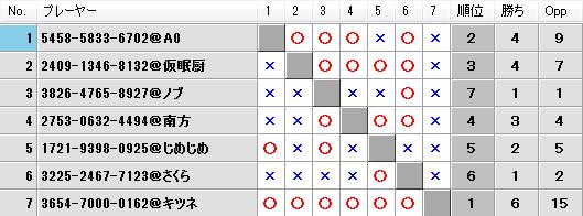 第22回キツネの社神舞奉納祭予選Dブロック