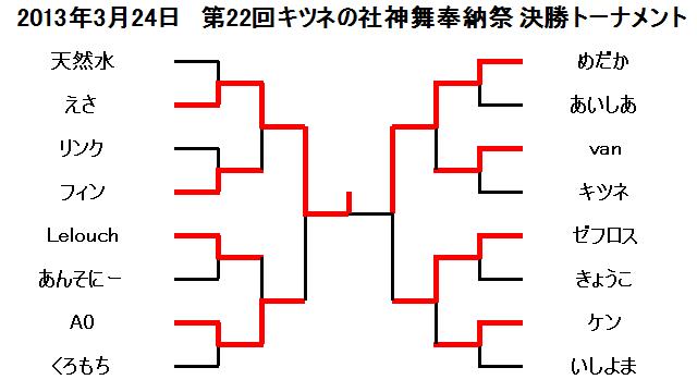 2013年3月24日第22回キツネの社神舞奉納祭決勝トーナメント