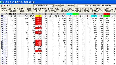 中京2R異常投票