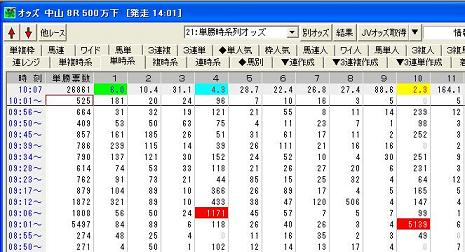 28日中山8R異常投票