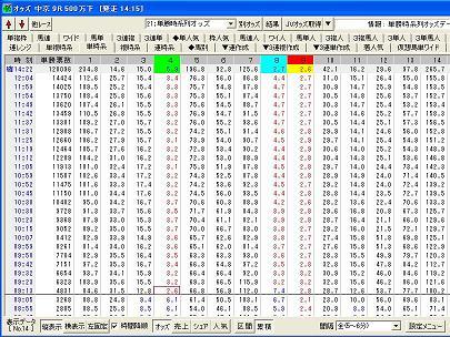 土曜中京9R単勝オッズ