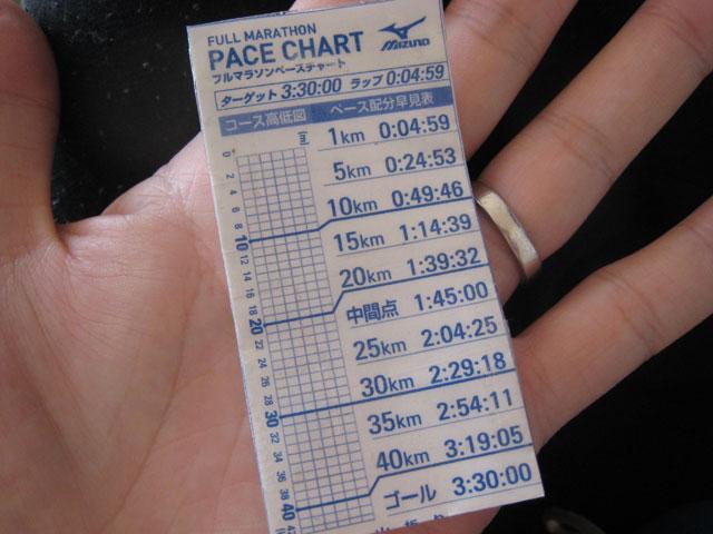 http://blog-imgs-37.fc2.com/s/t/r/straightman08/01_pace-chart.jpg