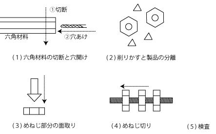 切削ナットの製造工程