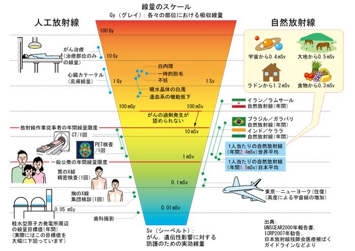 放射線と健康の関係