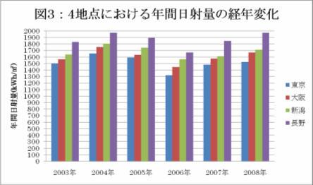 4地点における年間日射量の経年変化,jpg