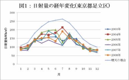 日射量の経年変化(東京都足立区)