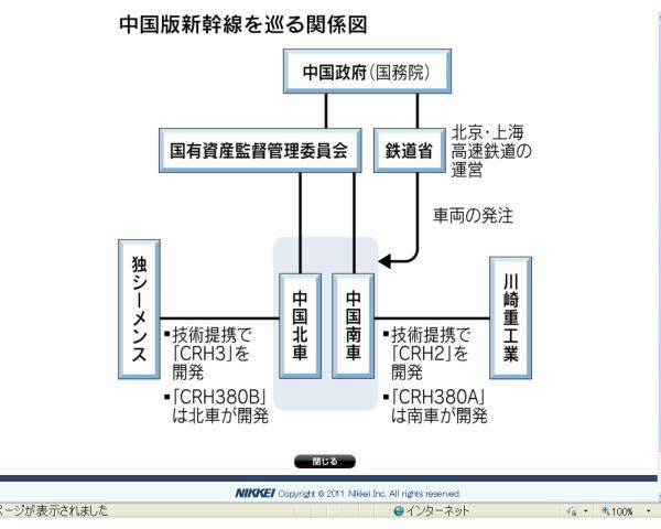 中国新幹線を巡る関係図