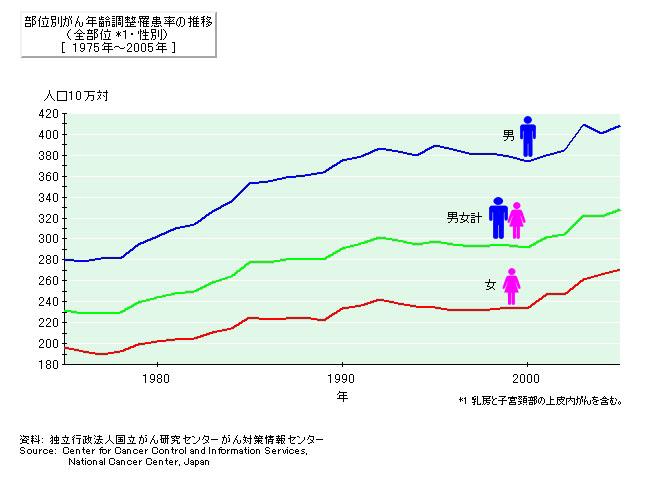 部位別がん年齢調整羅患率の推移