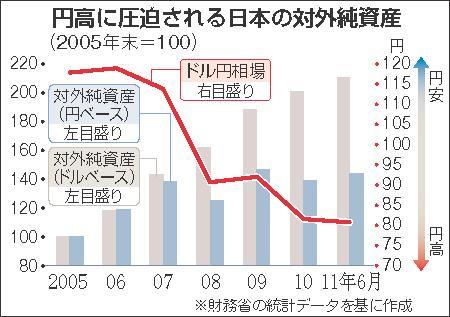 円高に圧迫される日本の対外純資産