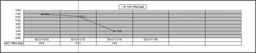 20131126血液検査HCV RNA