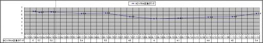 20101210血液検査HCV RNA定量(RT-P