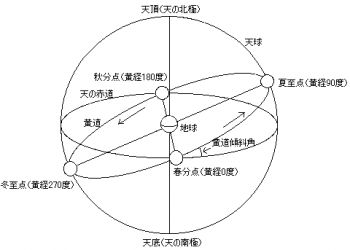 Celestial_sphere(in_Japanese).png