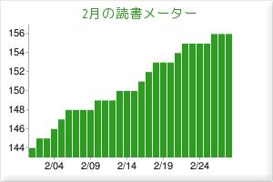 2010/02読書メーター
