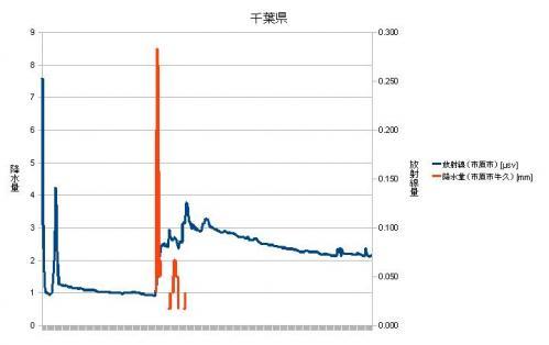 千葉県放射線量・降水量