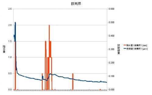 群馬県放射線量・降水量