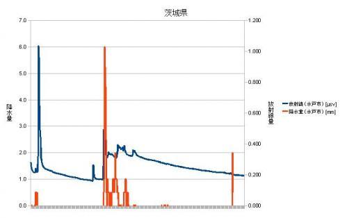 茨城県放射線量・降水量