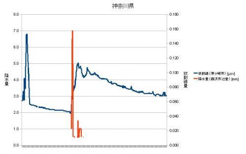 神奈川県放射線量・降水量