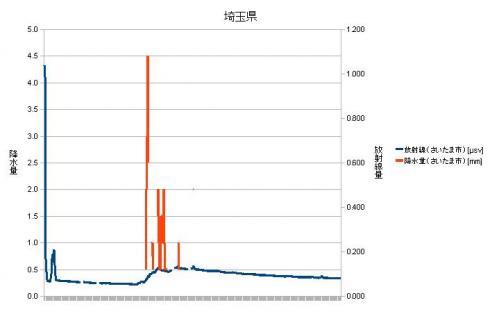 埼玉県放射線量・降水量