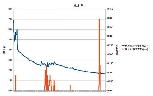 栃木県放射線量・降水量