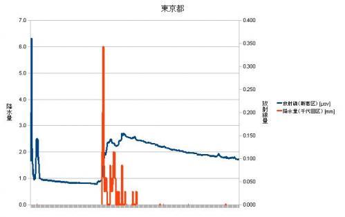 東京都放射線量・降水量