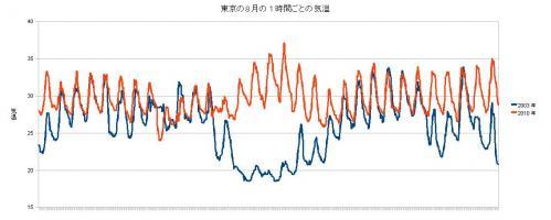 東京の8月の1時間毎の気温