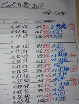 ゴルフ成績