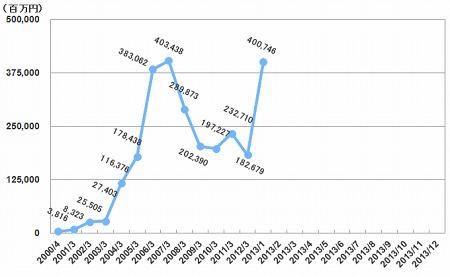 1日平均売買代金SBI証券