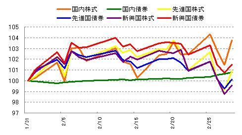 各インデックスの値動き 2013年2月