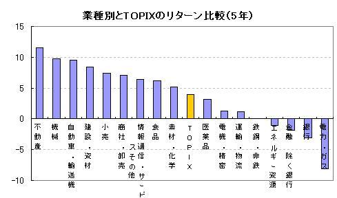 業種別とTOPIXのリターン比較(5年)