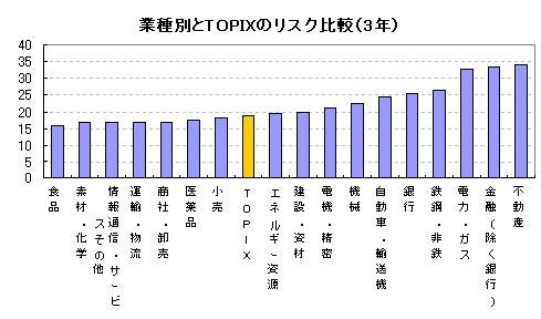 業種別とTOPIXのリスク比較(3年)
