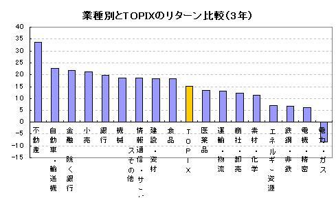 業種別とTOPIXのリターン比較(3年)