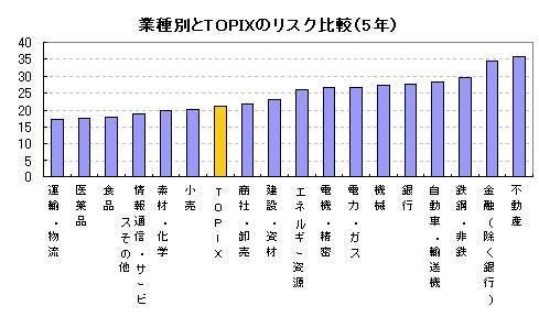 業種別とTOPIXのリスク比較(5年)