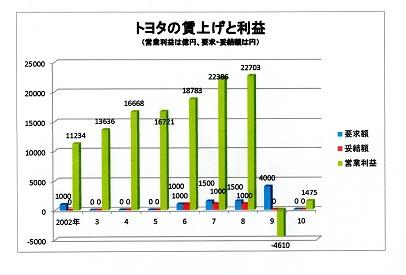 99トヨタ賃上げ推移(pdf)