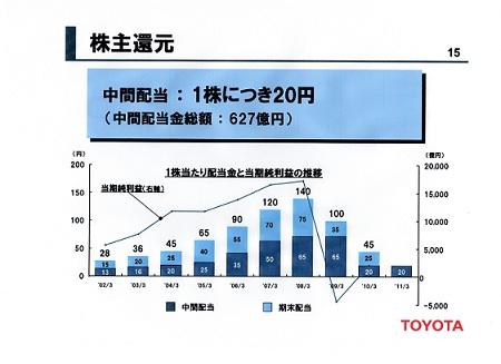 トヨタの株主配当