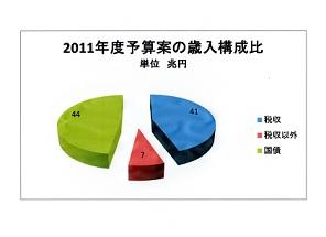 2011予算案歳入構成比