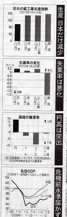日経グラフ 日本の遅れ