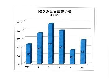 トヨタの世界販売台数推移